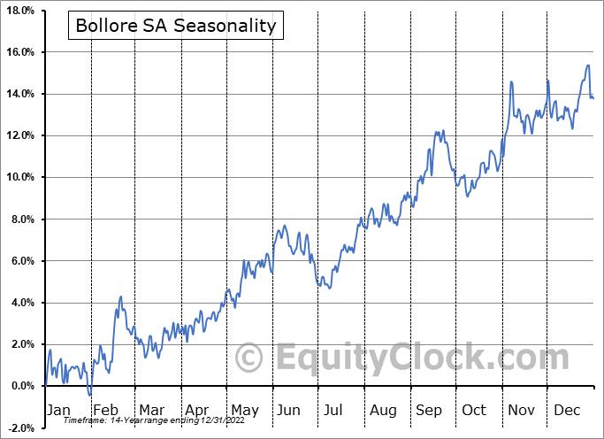 Bollore SA (OTCMKT:BOIVF) Seasonality
