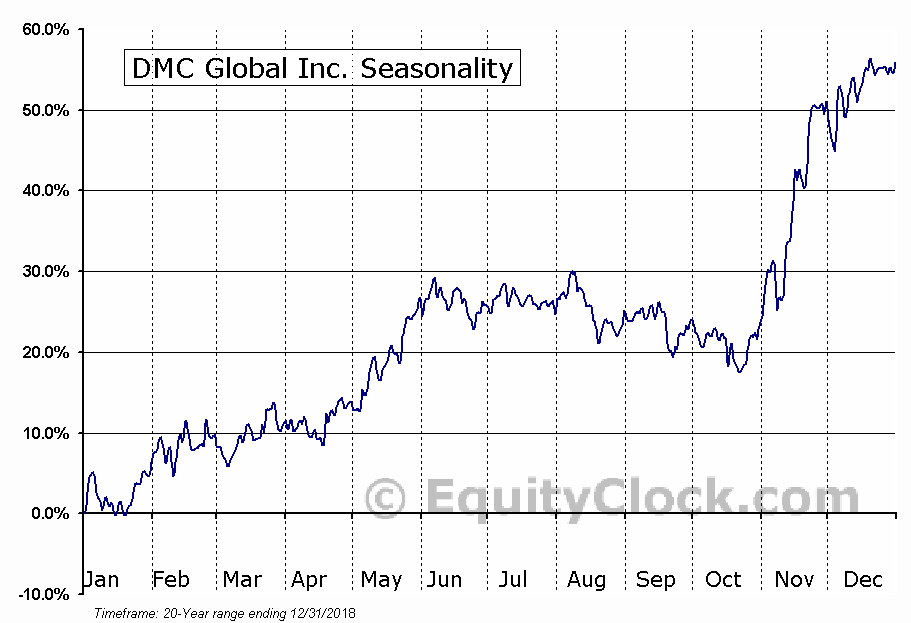 DMC Global Inc. (NASD:BOOM) Seasonal Chart