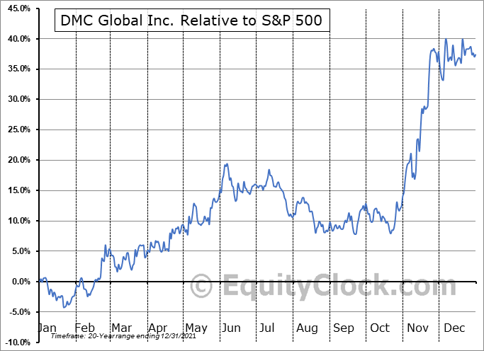 BOOM Relative to the S&P 500