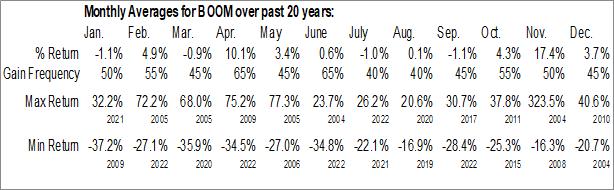 Monthly Seasonal DMC Global Inc. (NASD:BOOM)