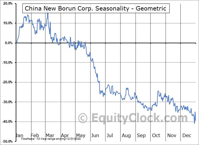 China New Borun Corp. (OTCMKT:BORNY) Seasonality