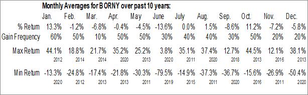 Monthly Seasonal China New Borun Corp. (OTCMKT:BORNY)