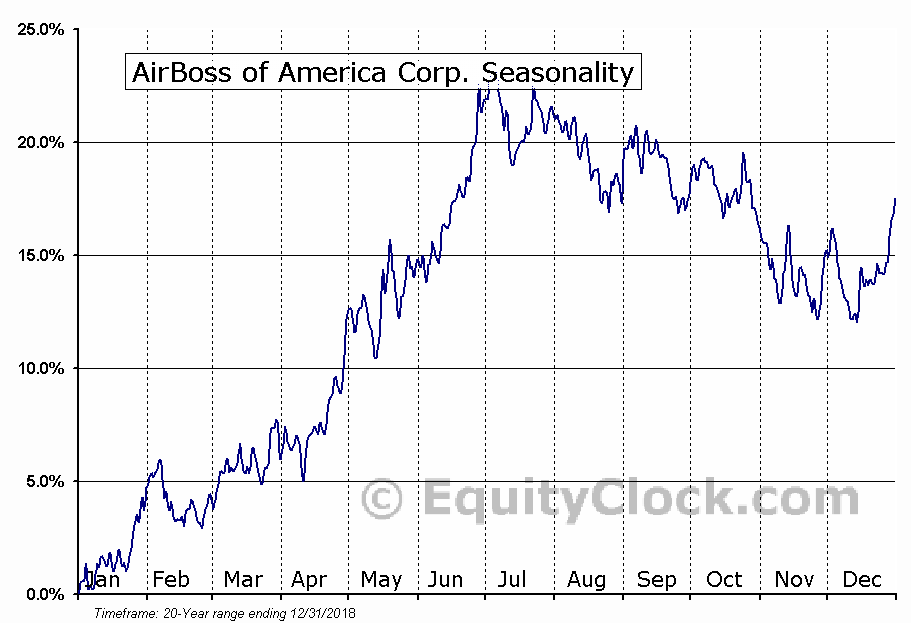 AirBoss of America Corp. (TSE:BOS) Seasonal Chart
