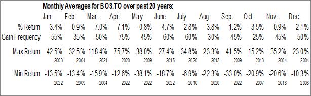Monthly Seasonal AirBoss of America Corp. (TSE:BOS.TO)