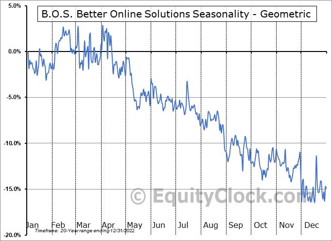 B.O.S. Better Online Solutions (NASD:BOSC) Seasonality