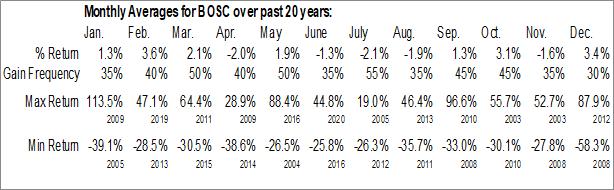 Monthly Seasonal B.O.S. Better Online Solutions (NASD:BOSC)