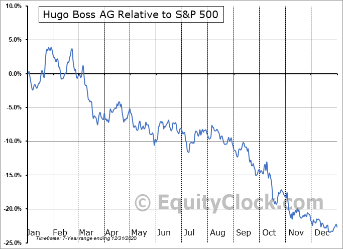 BOSSY Relative to the S&P 500
