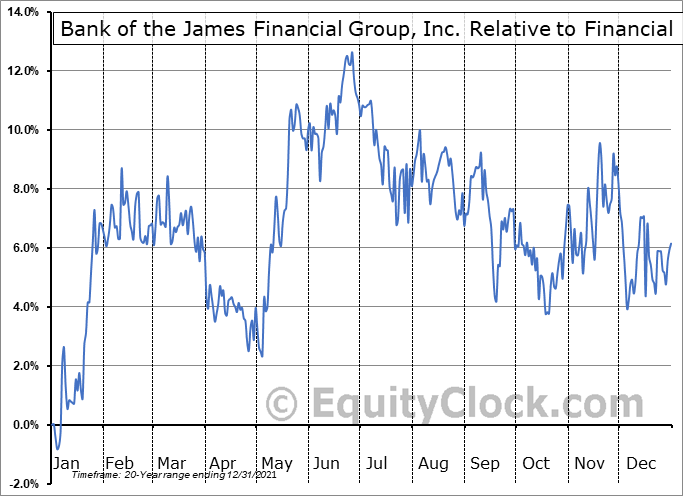 BOTJ Relative to the Sector
