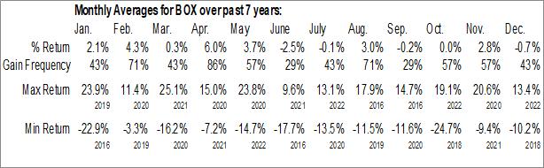 Monthly Seasonal Box, Inc. (NYSE:BOX)