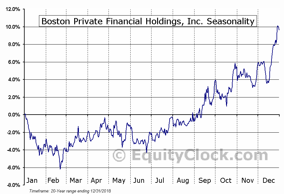 Boston Private Financial Holdings, Inc. (NASD:BPFH) Seasonal Chart