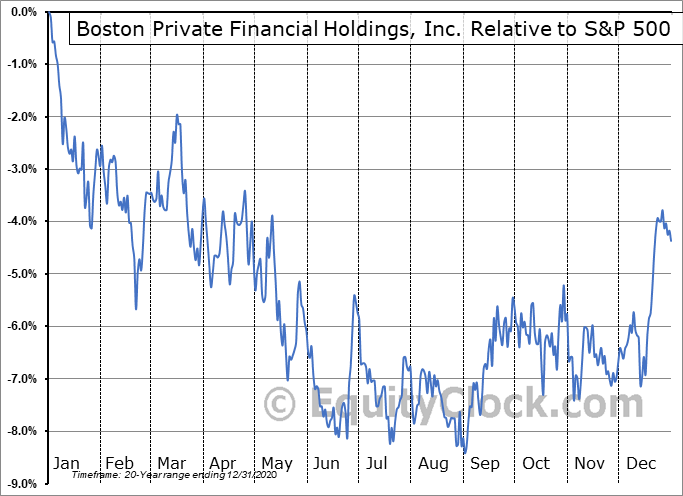 BPFH Relative to the S&P 500