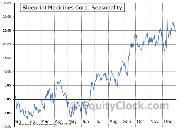 Blueprint Medicines Corp. (NASD:BPMC) Seasonality