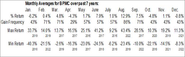 Monthly Seasonal Blueprint Medicines Corp. (NASD:BPMC)