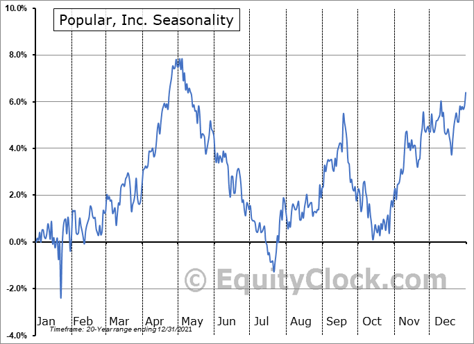 Popular, Inc. (NASD:BPOP) Seasonal Chart