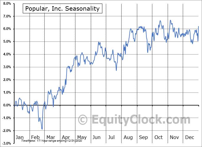 Popular, Inc. (NASD:BPOPN) Seasonal Chart