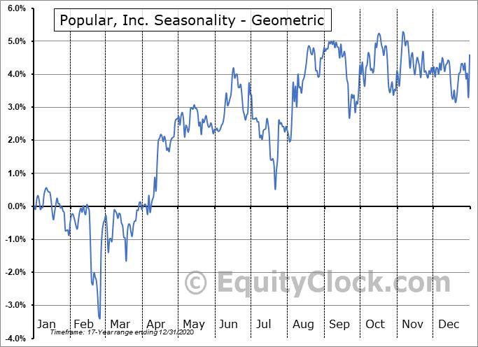 Popular, Inc. (NASD:BPOPN) Seasonality