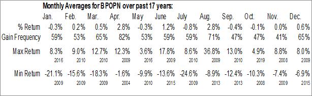 Monthly Seasonal Popular, Inc. (NASD:BPOPN)