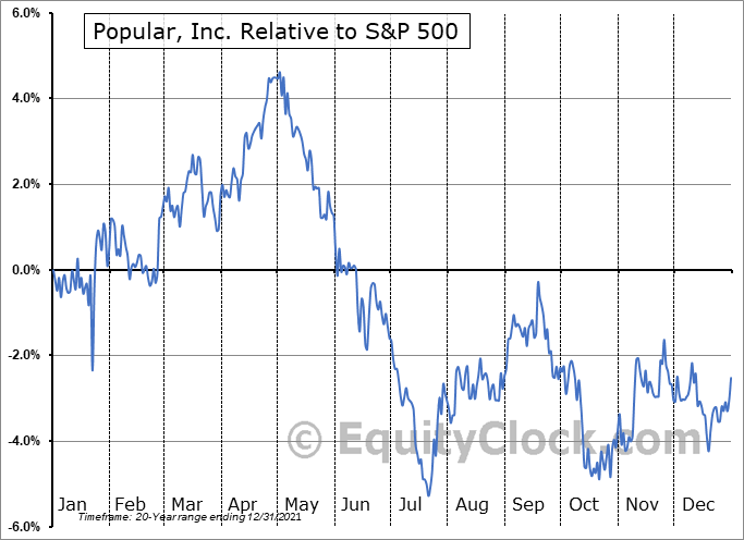 BPOP Relative to the S&P 500