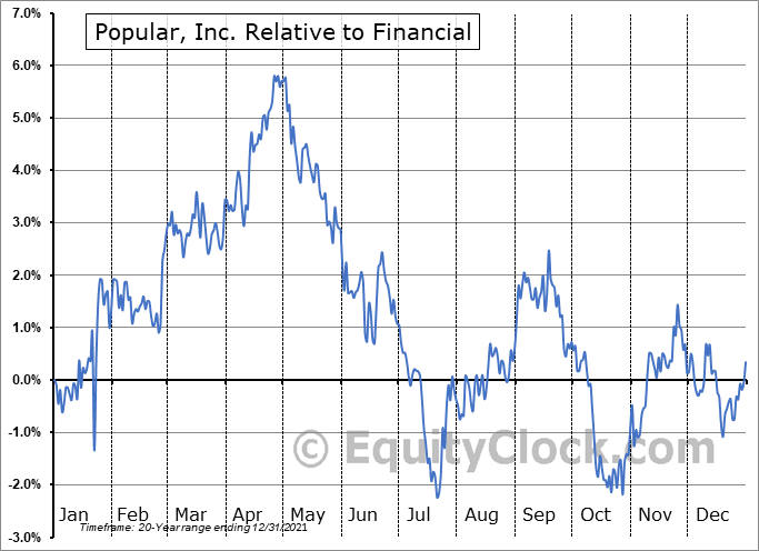 BPOP Relative to the Sector