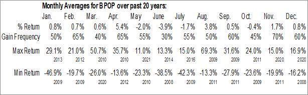 Monthly Seasonal Popular, Inc. (NASD:BPOP)