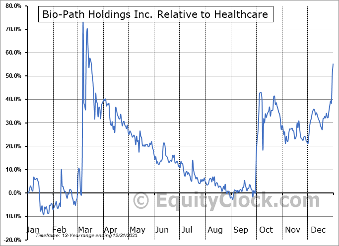 BPTH Relative to the Sector