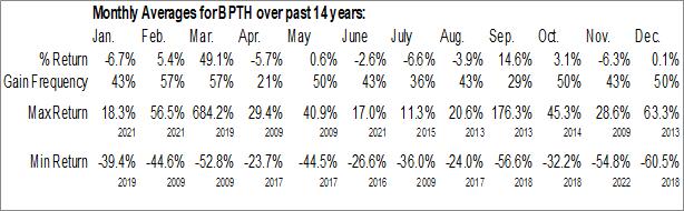 Monthly Seasonal Bio-Path Holdings Inc. (NASD:BPTH)