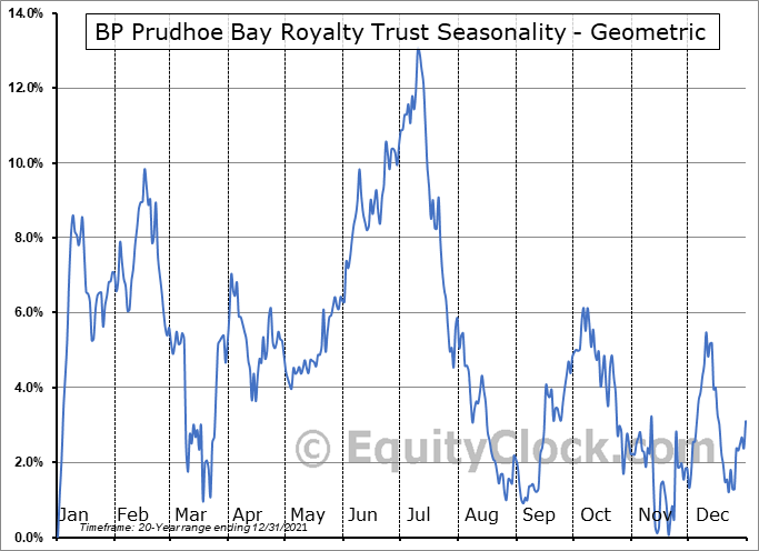 BP Prudhoe Bay Royalty Trust (NYSE:BPT) Seasonality