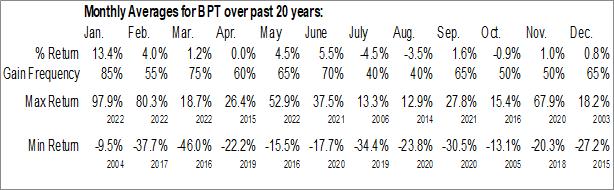 Monthly Seasonal BP Prudhoe Bay Royalty Trust (NYSE:BPT)