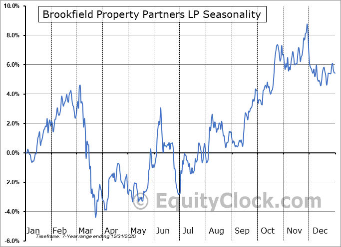 Brookfield Property Partners LP (TSE:BPY/UN.TO) Seasonality