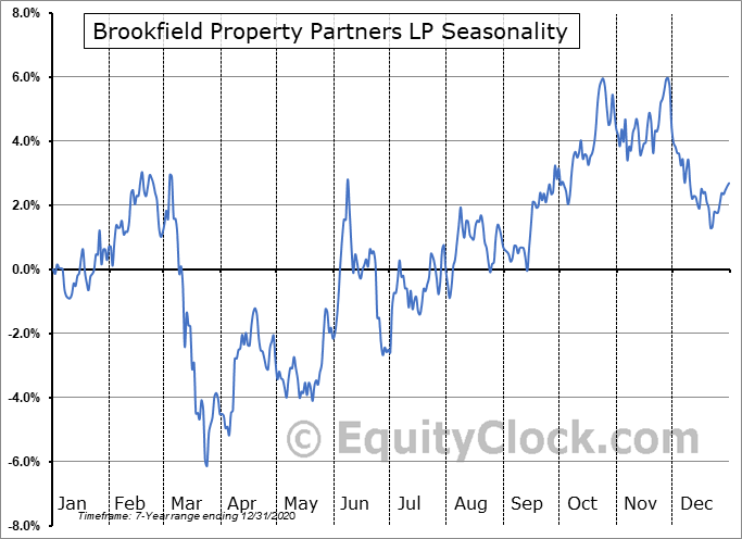 Brookfield Property Partners LP (NASD:BPY) Seasonal Chart