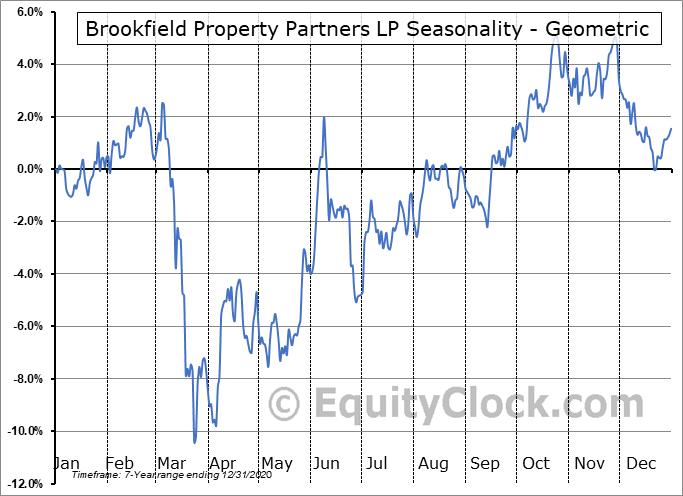 Brookfield Property Partners LP (NASD:BPY) Seasonality