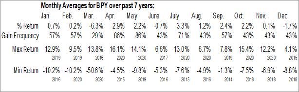 Monthly Seasonal Brookfield Property Partners LP (NASD:BPY)