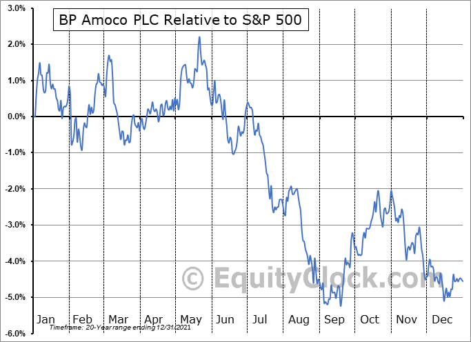BP Relative to the S&P 500