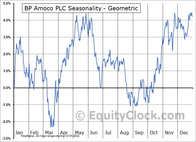 BP Amoco PLC (NYSE:BP) Seasonality