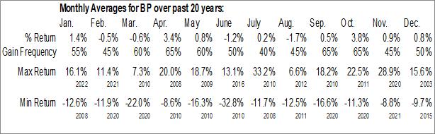 Monthly Seasonal BP Amoco PLC (NYSE:BP)