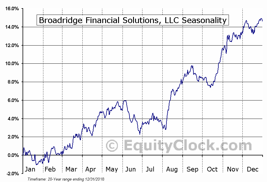 Broadridge Financial Solutions (NYSE:BR) Seasonal Chart
