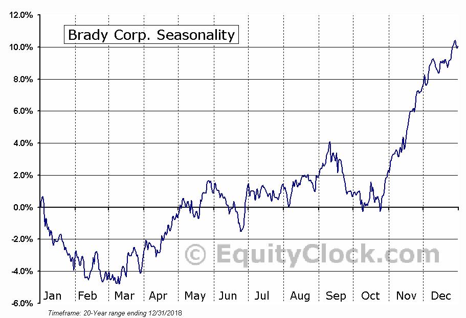 Brady Corp. (NYSE:BRC) Seasonal Chart