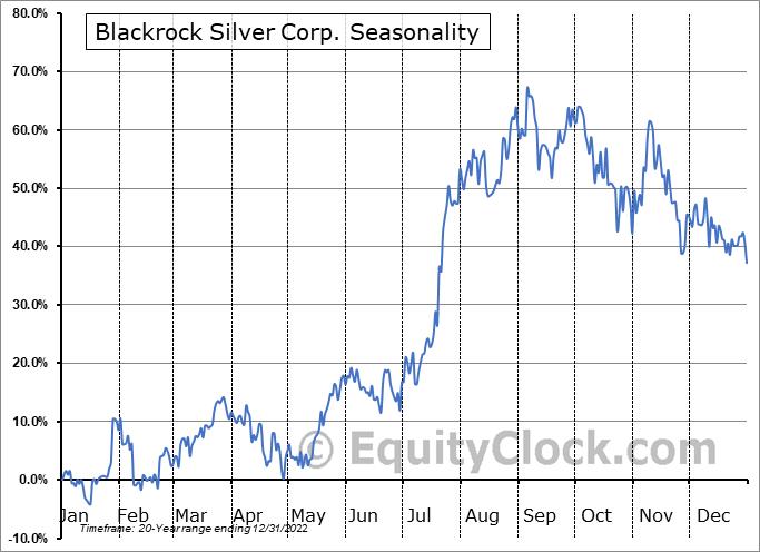 Blackrock Gold Corp. (TSXV:BRC.V) Seasonality