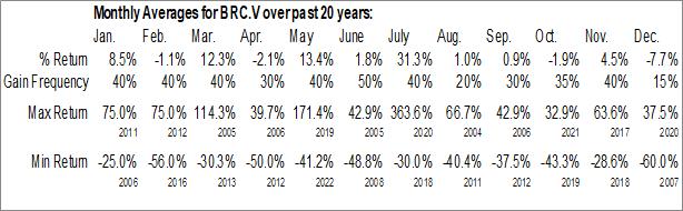 Monthly Seasonal Blackrock Gold Corp. (TSXV:BRC.V)