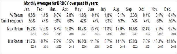 Monthly Seasonal Bridgestone Corp. ADR (OTCMKT:BRDCY)
