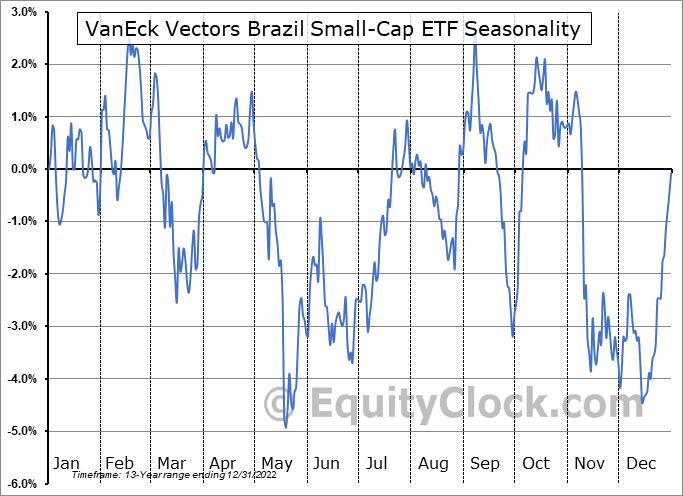 VanEck Vectors Brazil Small-Cap ETF (NYSE:BRF) Seasonal Chart
