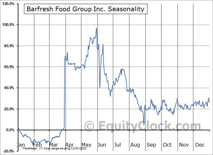 Barfresh Food Group Inc. (OTCMKT:BRFH) Seasonality