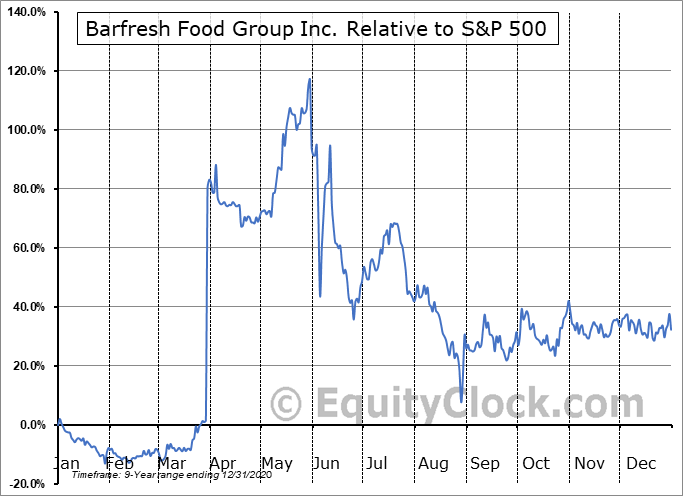 BRFH Relative to the S&P 500