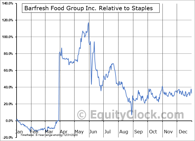 BRFH Relative to the Sector