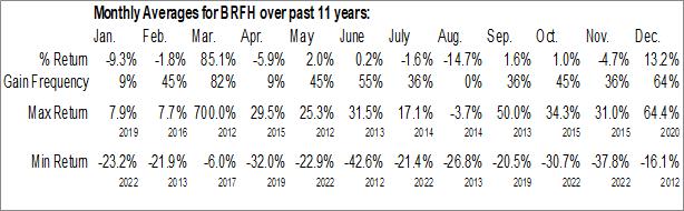 Monthly Seasonal Barfresh Food Group Inc. (OTCMKT:BRFH)