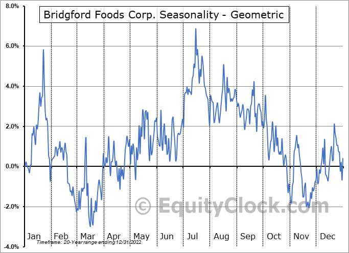 Bridgford Foods Corp. (NASD:BRID) Seasonality