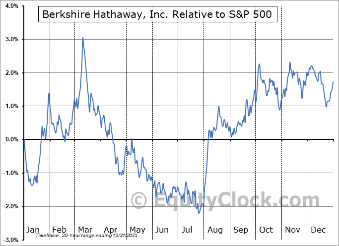 BRK-A Relative to the S&P 500