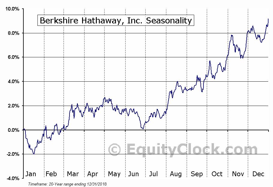 Berkshire Hathaway, Inc. (NYSE:BRK/B) Seasonal Chart