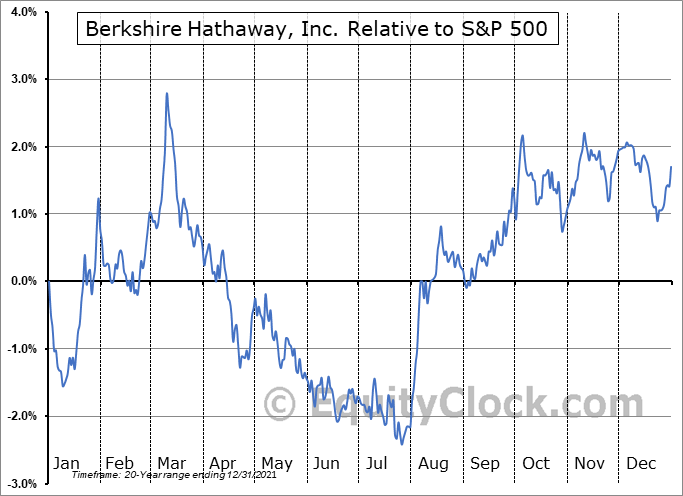 BRK-B Relative to the S&P 500