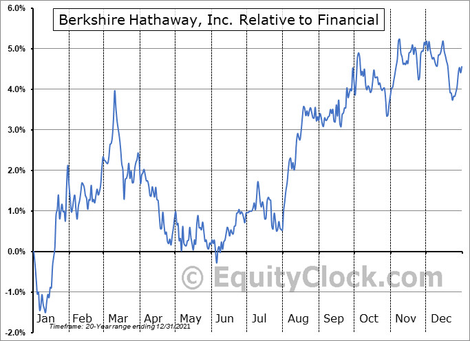 BRK-B Relative to the Sector